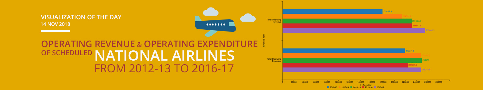 Visualization of the Day - 14th November 2018 : Operating Revenue & Operating Expenditure of Scheduled National Airlines from 2012-13 to 2016-17