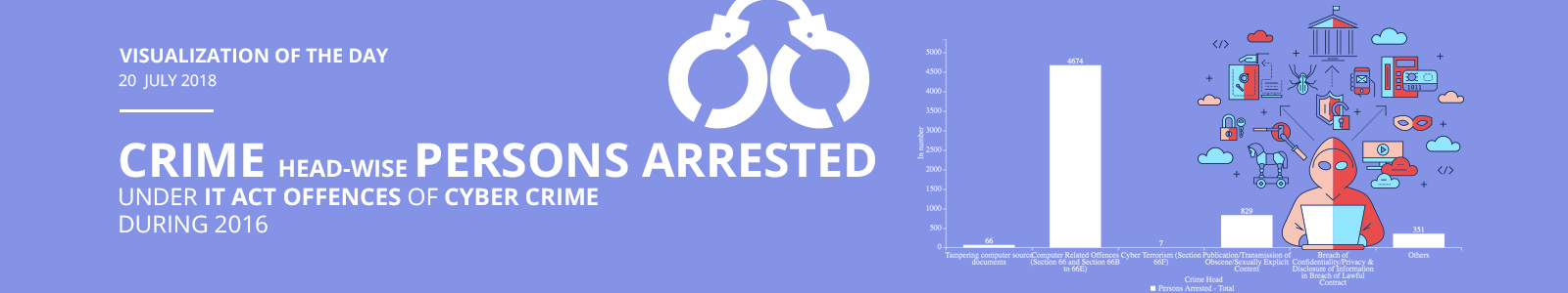 Visualization of the Day - 20th  July 2018 : Crime Head-wise Persons Arrested under IT Act Offences of Cyber Crime during 2016