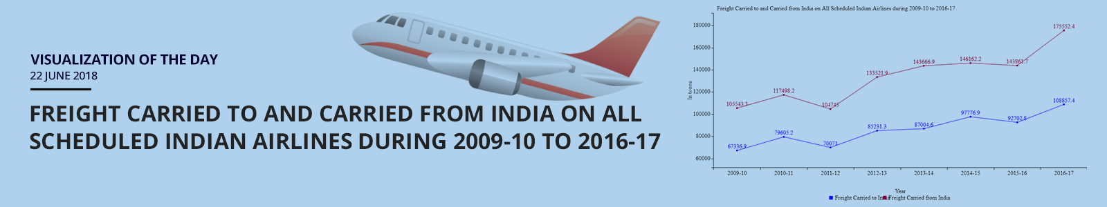 Visualization of the Day - 22nd  June 2018 : Freight Carried to and Carried from India on All Scheduled Indian Airlines during 2009-10 to 2016-17