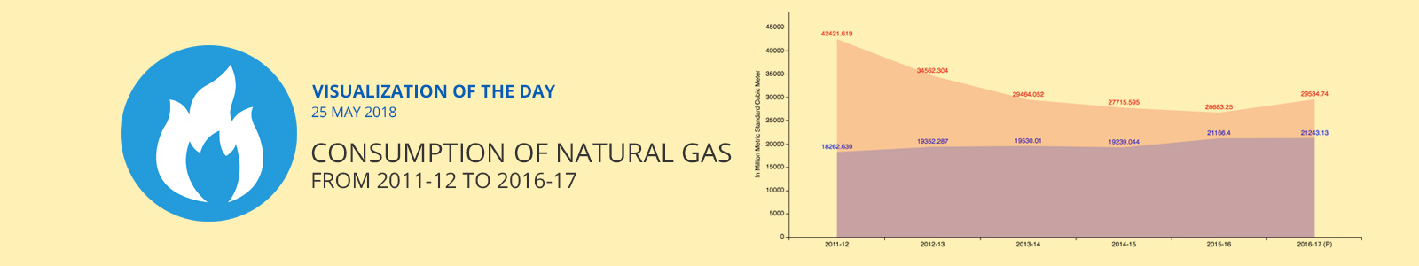Visualization of the Day - 25th May 2018 : Consumption of Natural Gas from 2011-12 to 2016-17